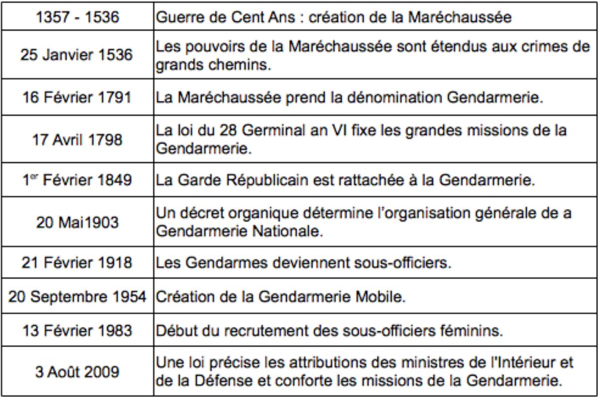 Pdf Exemple De Lettre De Motivation Gendarmerie Gav Apja